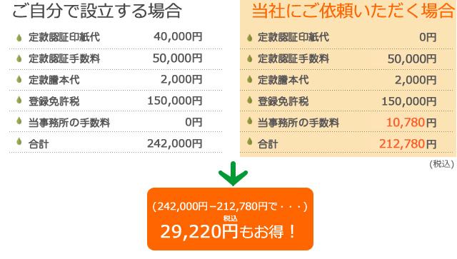 30,200円もお得!