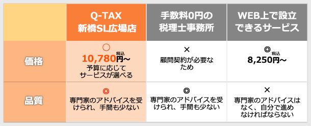 Q-TAX新橋SL広場店が選ばれる理由